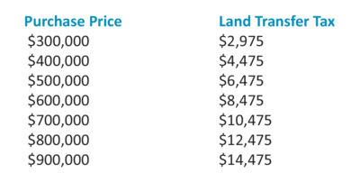 Land Trasnfer Tax Ottawa