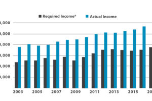 Requied Income vs Actual Income Chart