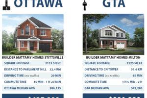 Ottawa vs GTA Blog