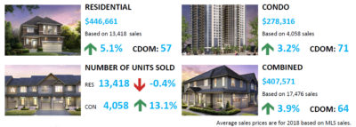 Ottawa Home Prices 2018