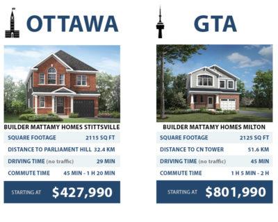 Ottawa vs GTA