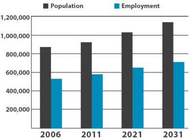 Population VS Employment Chart